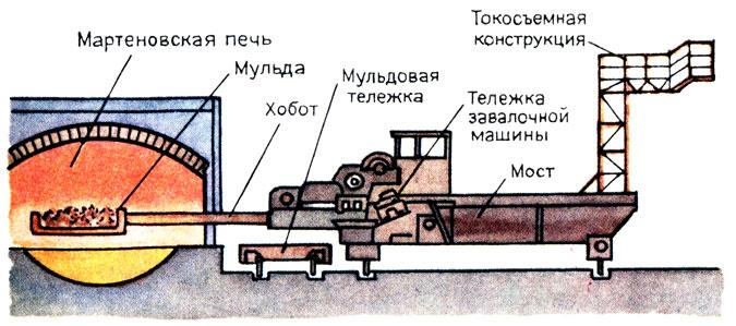 схема работы мартеновской печи
