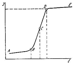 Рис. 5. Полярографическая кривая