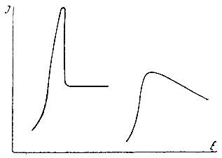 Рис. 6. Максимумы на полярографических кривых