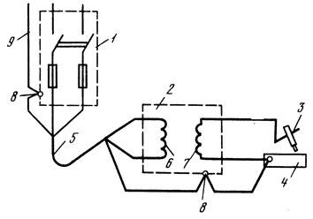 Рис. 170. Схема подключения сварочного трансформатора при питании его от сети с глухозаземленной нейтралью: 1 - пункт подключения, 2 - сварочный трансформатор, 3 - электрододержатель, 4 - свариваемое изделие, 5 - питающий шланговый трехжильный провод с заземляющей жилой, 6 - первичная обмотка трансформатора, 7 - вторичная обмотка трансформатора, 8 - заземляющий болт на корпусе трансформатора и на пункте подключения, 9 - к нулевому проводу сети