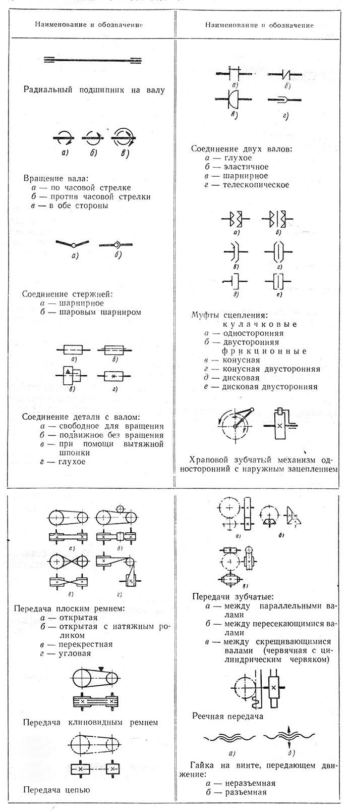 кинематическая схема резания