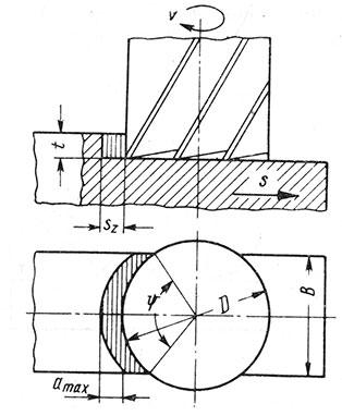 Рис. 76. Схема торцового фрезерования