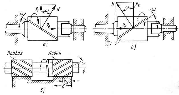 Рис. 79. Направление действия осевой силы Р><sub>0</sub> при работе фрезами с винтовыми зубьями: а - к шпинделю; б - от шпинделя; в - противоположное (P<sub>0</sub> = 0)