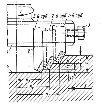Рис. 83. Схема торцового фрезерования методом деления глубины резания