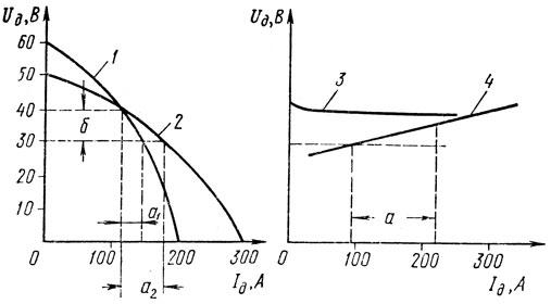 Рис. 59. Внешние характеристики источников питания: 1 - крутопадающая внешняя характеристика, 2 - пологопадающая, 3 - жесткая, 4 - пологовозрастающая