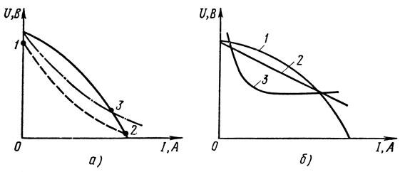 Рис. 60. Внешние характеристики источников питания и сварочной дуги: а - сплошная линия - генератора, штриховая - дуги в момент возбуждения, штрихпунктирная - дуги при горении; 6 - характеристика источников питаний сварочной дуги