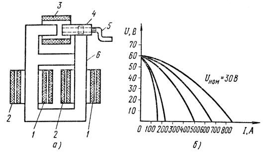 Рис. 61. Конструктивная схема трансформатора типа СТН (а) и его внешние характеристики (б): 1 - первичная обмотка, 2 - вторичная обмотка, 3 - обмотка дросселя, 4 - подвижный пакет магнитопровода, 5 - рукоятка, 6 - магнитопровод