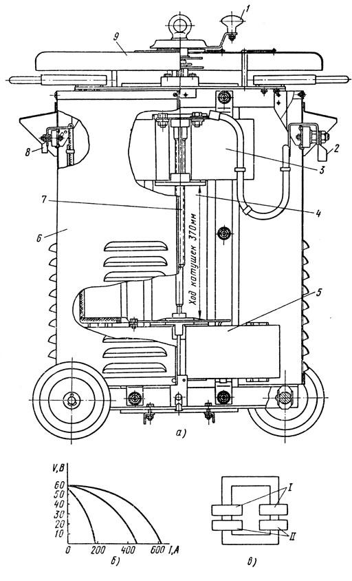 Рис. 64. Схема конструкции трансформатора ТС-500 (а), его внешние вольт-амперные характеристики (б) и магнитная схема (в): 1 - механизм регулирования сварочного тока, 2 - зажимы низкого напряжения, 3 - подвижная катушка, 4 - магнитопровод, 5 - неподвижная катушка, 6 - кожух, 7 - регулировочный винт, 8 - зажимы высокого напряжения, 9 - крышка