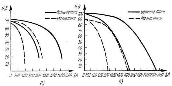Рис. 65. Внешние характеристики трансформаторов: а - ТДФ-1001, б - ТДФ-1601