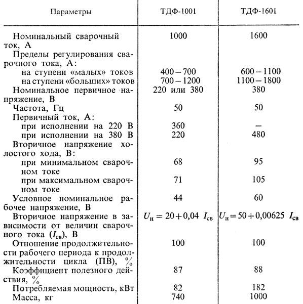 13. Технические характеристики трансформаторов типа ТДФ