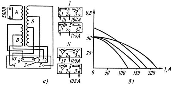 Рис. 68. Электрическая схема трансформатора ТСП-1 (а) и его внешние характеристики (б): I, II, III, IV - схемы переключения на различную величину тока; 1,2,3, 4, 5,6,7- порядковые номера зажимов