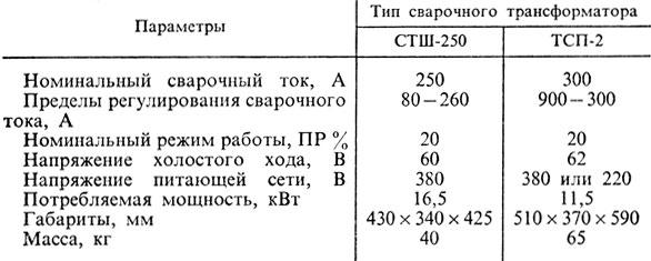 14. Технические характеристики трансформаторов СТШ-250 и ТСП-2