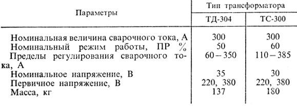 15. Технические характеристики трансформаторов ТД-304 и ТС-300