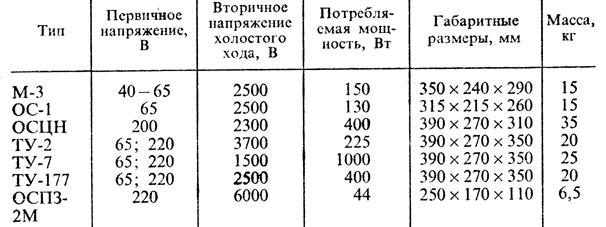 16. Технические характеристики осцилляторов